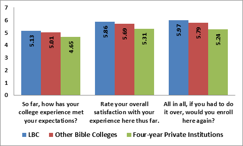 LBC ranks higher than other Bible colleges and other four-year private institutions in overall student satisfaction.