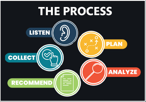 Key Steps to the Assessment Process