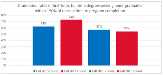 Chart of LBC's Graduation Rate 2012-2014