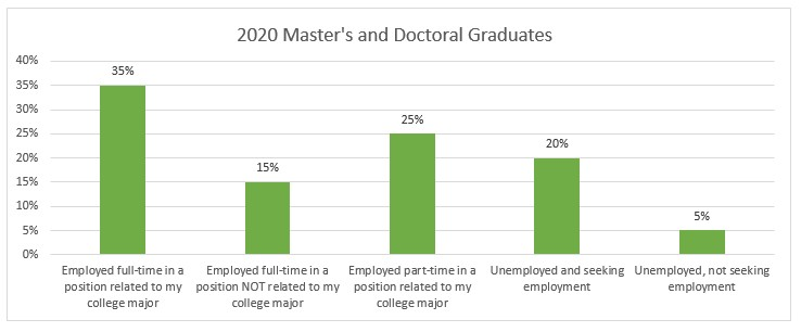 chart of employment masters & doctoral 2020