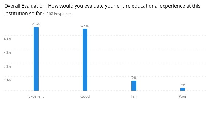 chart of overall evaluation