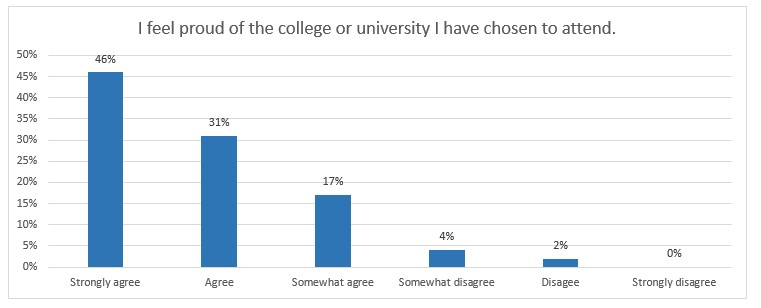 chart about if students are proud of their college