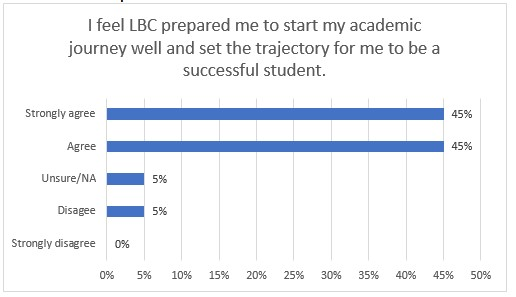 chart of student response to how LBC prepared them