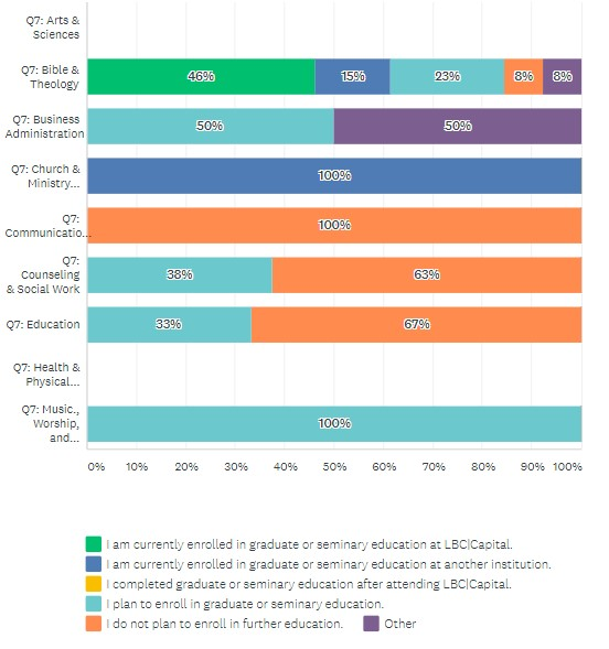 Bar chart of 2020 Continuing Education Survey Reponses